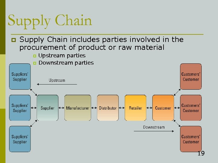 Supply Chain p Supply Chain includes parties involved in the procurement of product or