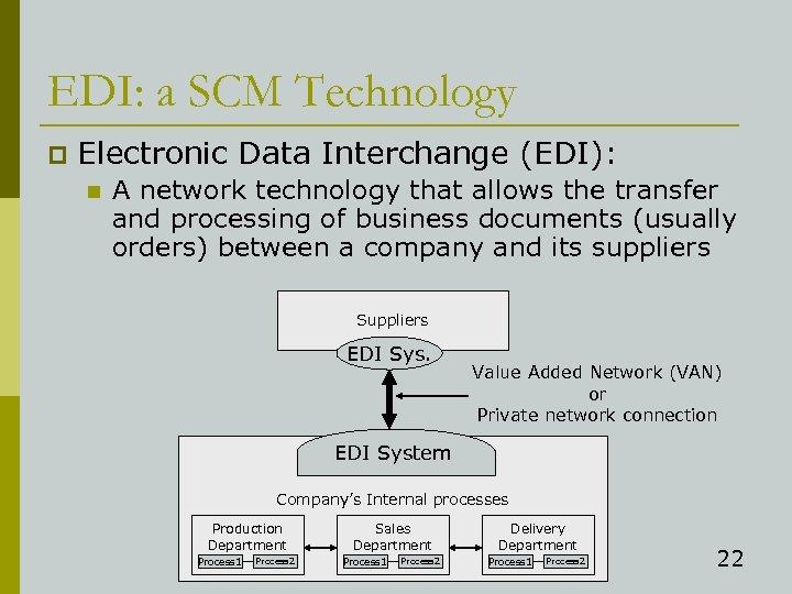 EDI: a SCM Technology p Electronic Data Interchange (EDI): n A network technology that