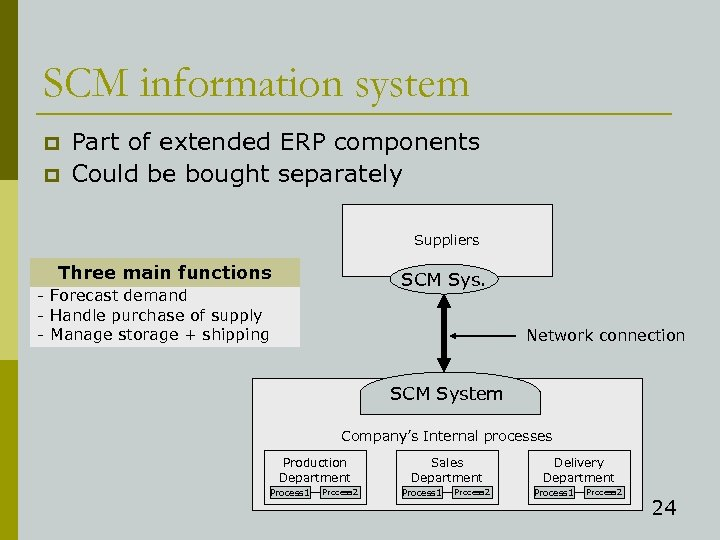 SCM information system p p Part of extended ERP components Could be bought separately