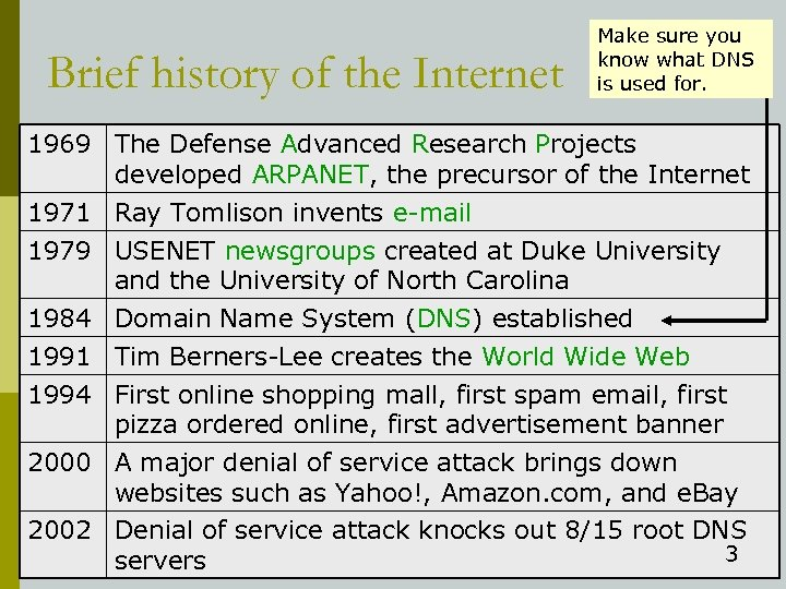Brief history of the Internet Make sure you know what DNS is used for.