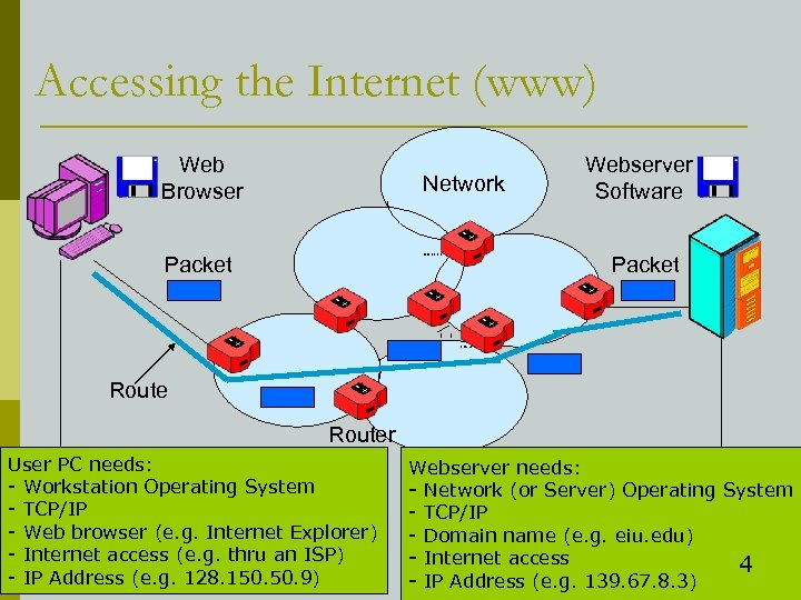 Accessing the Internet (www) Web Browser Network Packet Webserver Software Packet Router User PC