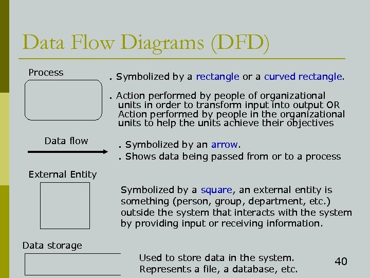 Data Flow Diagrams (DFD) Process . Symbolized by a rectangle or a curved rectangle.