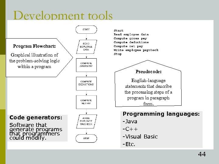 Development tools Program Flowchart: Graphical illustration of the problem-solving logic within a program Pseudocode: