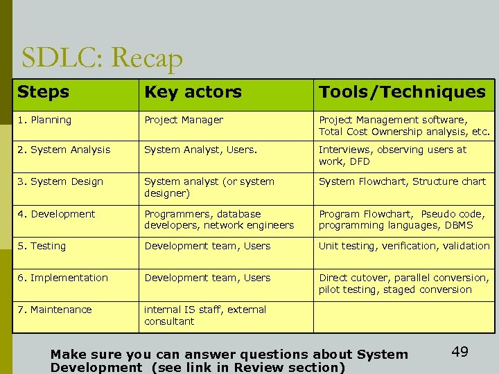 SDLC: Recap Steps Key actors Tools/Techniques 1. Planning Project Manager Project Management software, Total