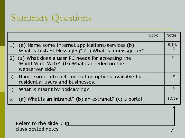 Summary Questions Book 1) (a) Name some Internet applications/services (b) What is Instant Messaging?