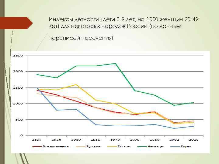 Индексы детности (дети 0 -9 лет, на 1000 женщин 20 -49 лет) для некоторых