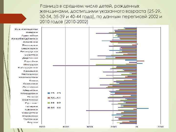 Разница в среднем числе детей, рожденных женщинами, достигшими указанного возраста (25 -29, 30 -34,
