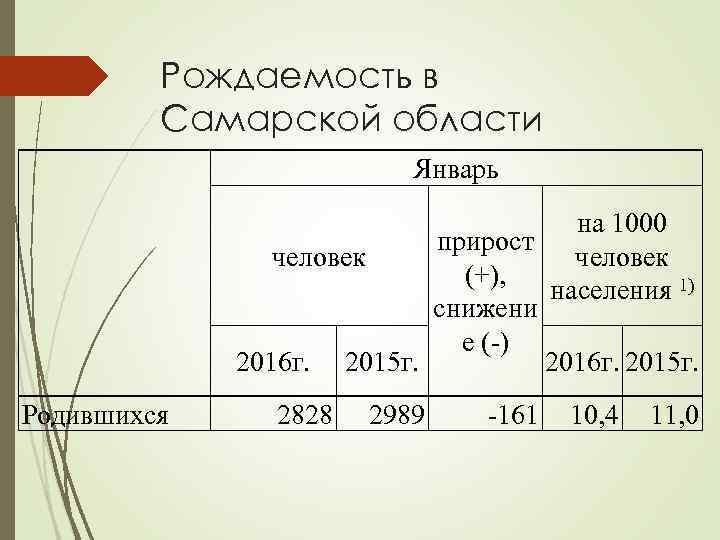 Рождаемость в Самарской области Январь Родившихся на 1000 прирост человек (+), населения 1) снижени