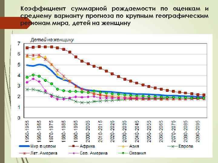 Коэффициент суммарной рождаемости по оценкам и среднему варианту прогноза по крупным географическим регионам мира,