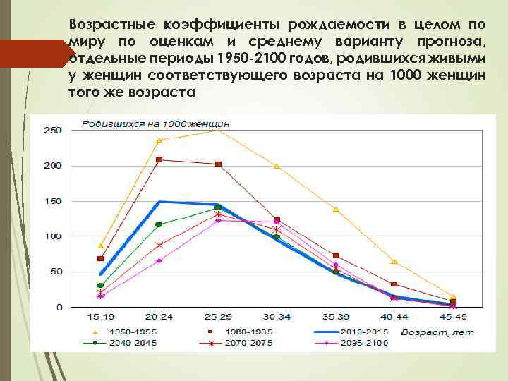 Возрастные коэффициенты рождаемости в целом по миру по оценкам и среднему варианту прогноза, отдельные