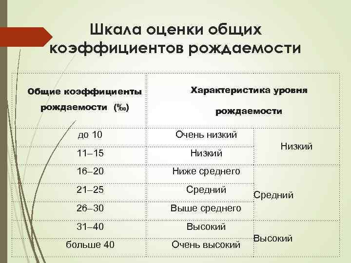 Шкала оценки общих коэффициентов рождаемости Общие коэффициенты Характеристика уровня рождаемости (‰) рождаемости до 10