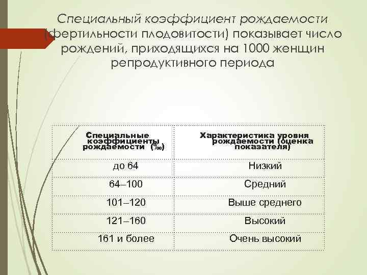 Специальный коэффициент рождаемости (фертильности плодовитости) показывает число рождений, приходящихся на 1000 женщин репродуктивного периода