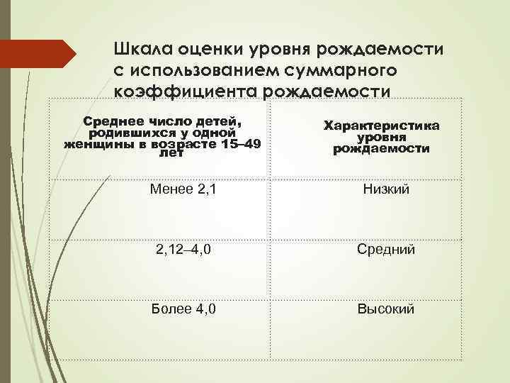 Шкала оценки уровня рождаемости с использованием суммарного коэффициента рождаемости Среднее число детей, родившихся у