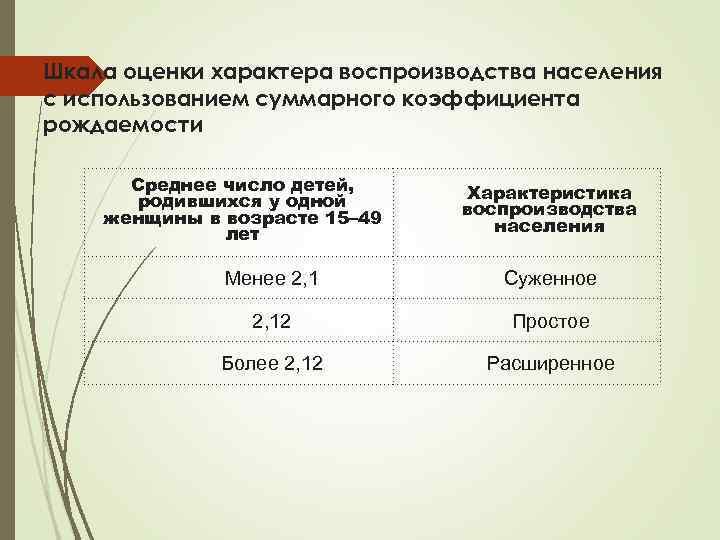 Шкала оценки характера воспроизводства населения с использованием суммарного коэффициента рождаемости Среднее число детей, родившихся