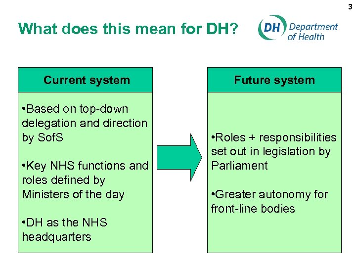 3 What does this mean for DH? Current system • Based on top-down delegation