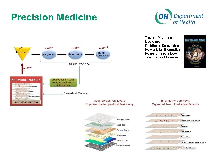 Precision Medicine Toward Precision Medicine: Building a Knowledge Network for Biomedical Research and a