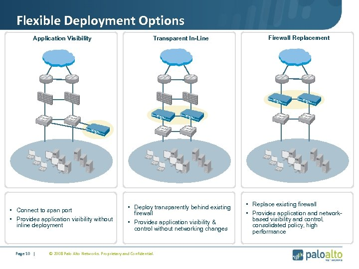 Flexible Deployment Options Application Visibility Transparent In-Line • Connect to span port • Provides