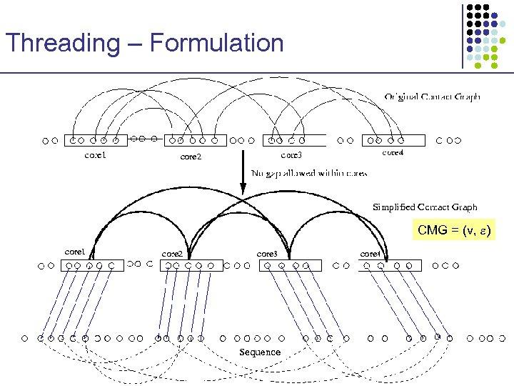 Threading – Formulation CMG = (v, )