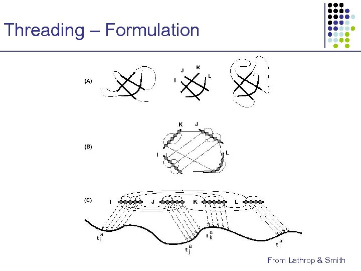Threading – Formulation From Lathrop & Smith
