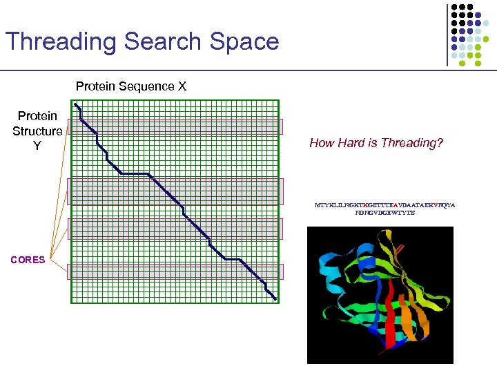 Threading Search Space Protein Sequence X Protein Structure Y How Hard is Threading? MTYKLILNGKTKGETTTEAVDAATAEKVFQYA
