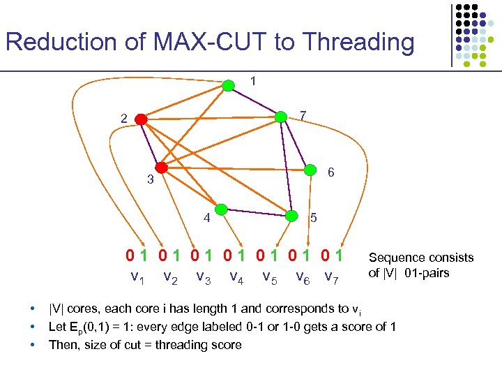 Reduction of MAX-CUT to Threading 1 7 2 6 3 4 5 01 01