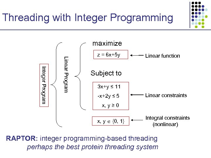 Threading with Integer Programming maximize Integer Program Linear Program z = 6 x+5 y