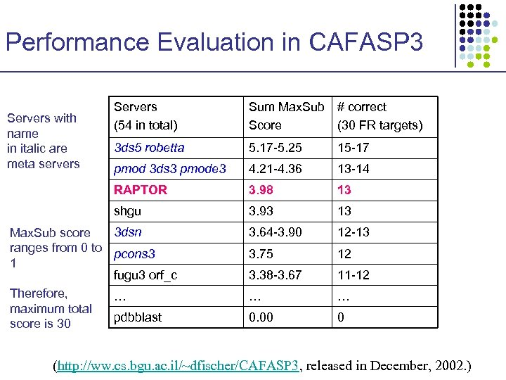 Performance Evaluation in CAFASP 3 Sum Max. Sub # correct Score (30 FR targets)
