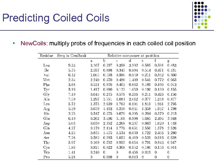 Predicting Coiled Coils • New. Coils: multiply probs of frequencies in each coiled coil