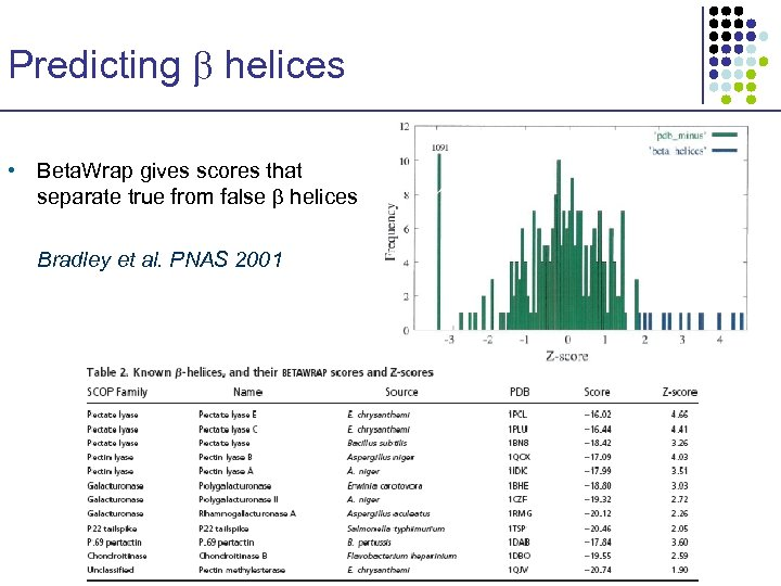 Predicting helices • Beta. Wrap gives scores that separate true from false helices Bradley