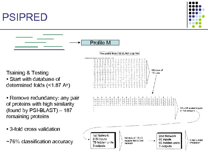PSIPRED Profile M Training & Testing • Start with database of determined folds (<1.