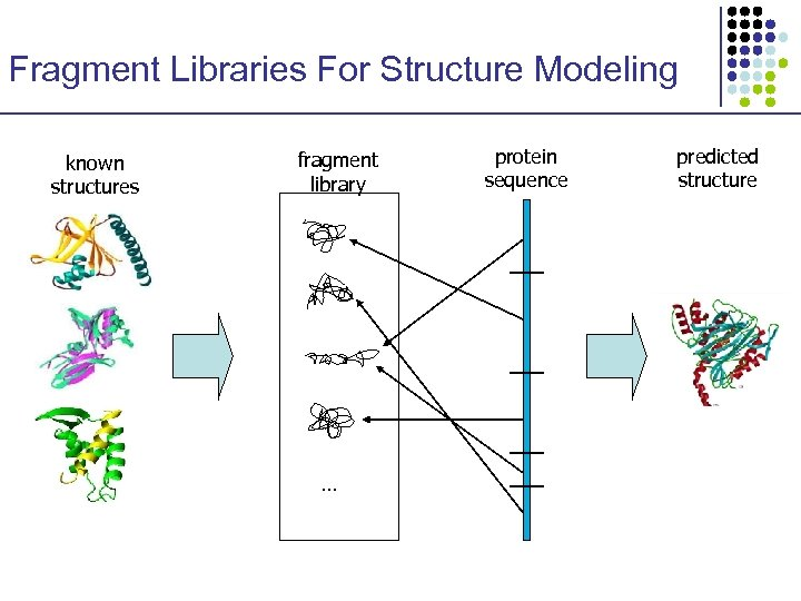 Fragment Libraries For Structure Modeling known structures fragment library … protein sequence predicted structure