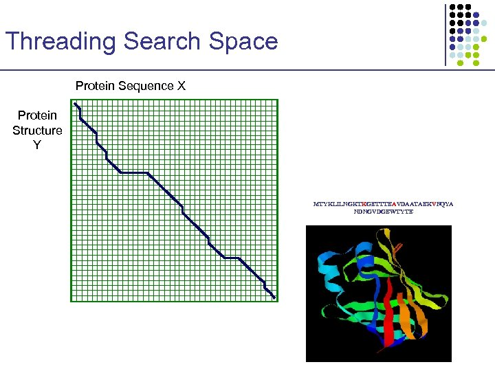 Threading Search Space Protein Sequence X Protein Structure Y MTYKLILNGKTKGETTTEAVDAATAEKVFQYA NDNGVDGEWTYTE