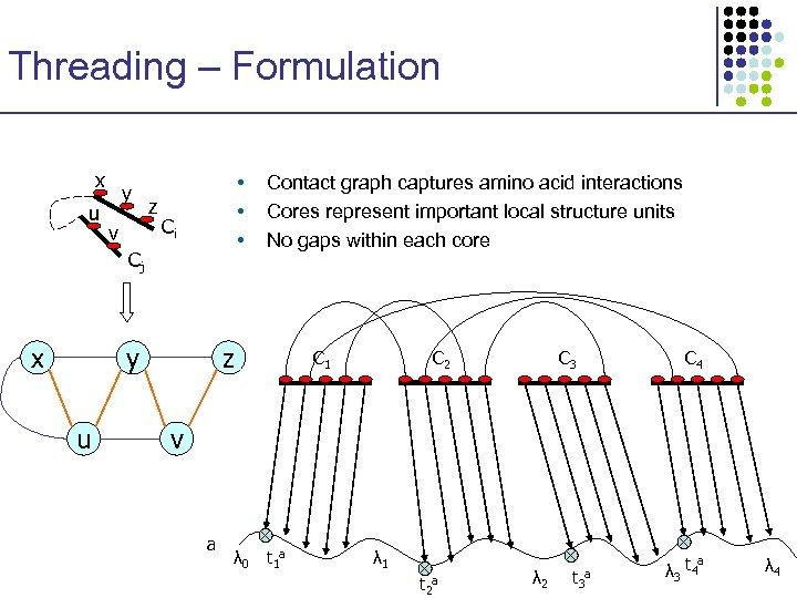 Threading – Formulation x u y v z • • • Ci Cj x