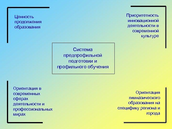 Приоритетность инновационной деятельности в современной культуре Ценность продолжения образования Система предпрофильной подготовки и профильного