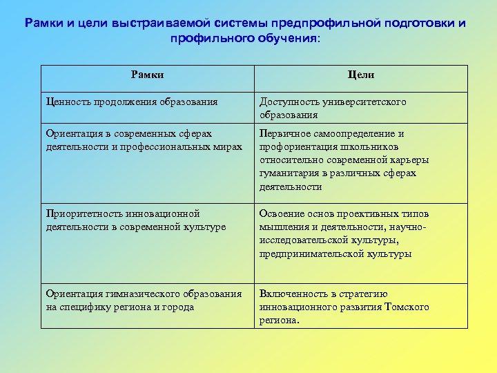 Рамки и цели выстраиваемой системы предпрофильной подготовки и профильного обучения: Рамки Цели Ценность продолжения