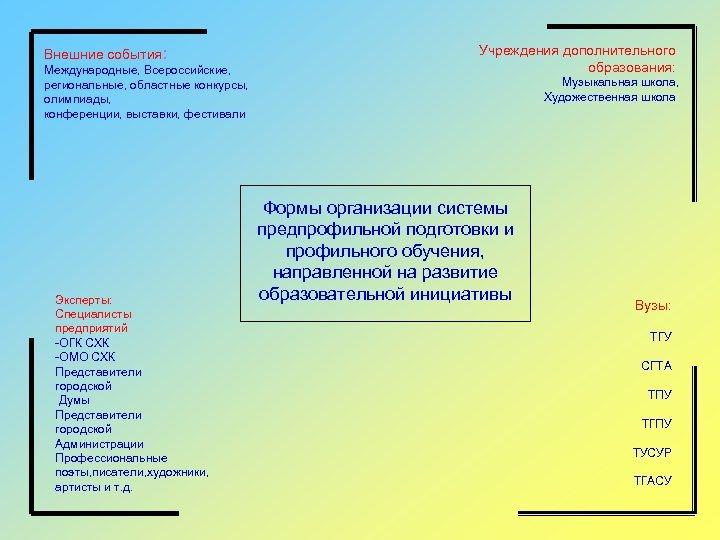 Внешние события: Международные, Всероссийские, региональные, областные конкурсы, олимпиады, конференции, выставки, фестивали Эксперты: Специалисты предприятий