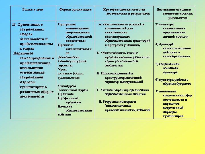 Рамки и цели Формы организации Критерии оценки качества деятельности и результатов II. Ориентация в