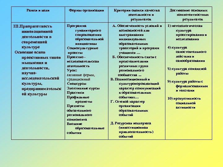 Рамки и цели Формы организации Критерии оценки качества деятельности и результатов III. Приоритетность инновационной
