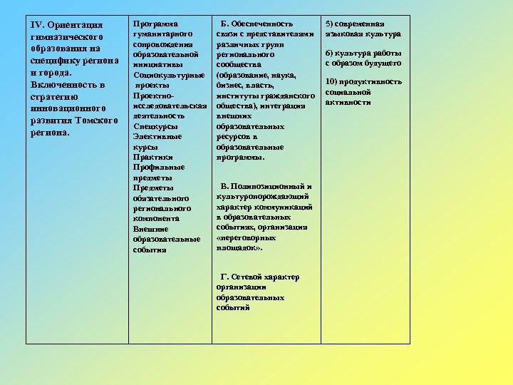 IV. Ориентация гимназического образования на специфику региона и города. Включенность в стратегию инновационного развития