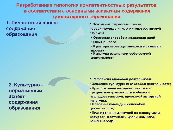 Разработанная типология компетентностных результатов в соответствии с основными аспектами содержания гуманитарного образования 1. Личностный