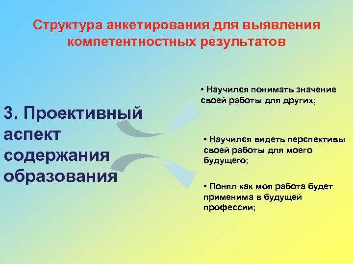 Структура анкетирования для выявления компетентностных результатов 3. Проективный аспект содержания образования • Научился понимать