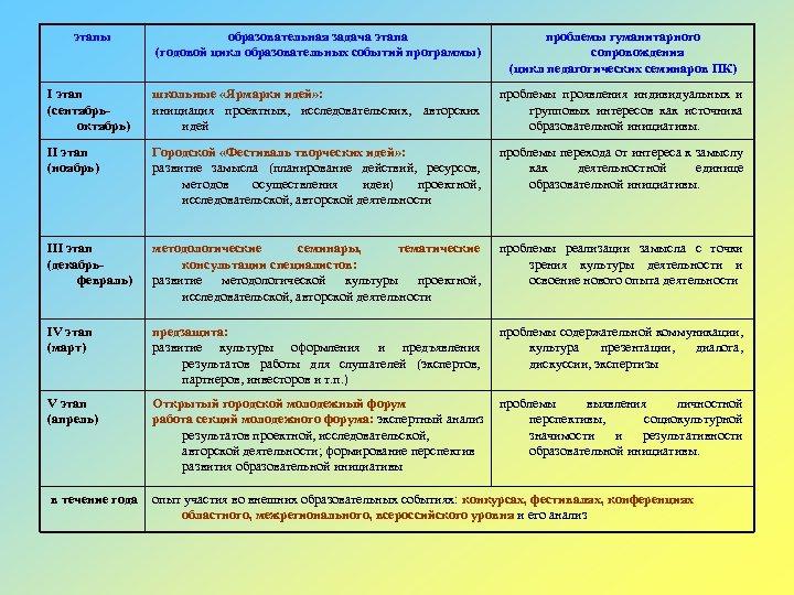 этапы образовательная задача этапа (годовой цикл образовательных событий программы) проблемы гуманитарного сопровождения (цикл педагогических