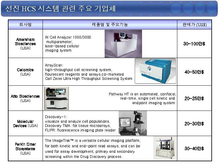 선진 HCS 시스템 관련 주요 기업체 회사명 Amersham Biosciences (USA) Cellomics (USA) Atto Biosciences