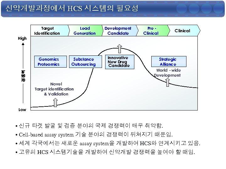 신약개발과정에서 HCS 시스템의 필요성 경쟁력 Lead Generation Development Candidate Genomics Proteomics High Target Identification