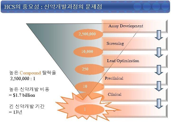 HCS의 중요성 : 신약개발과정의 문제점 Assay Development 2, 500, 000 Screening 10, 000 Lead