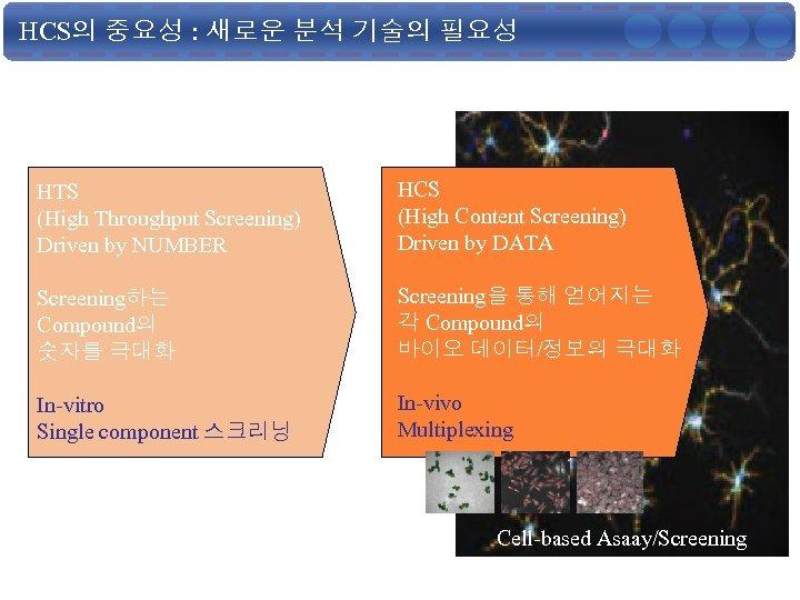 HCS의 중요성 : 새로운 분석 기술의 필요성 HTS (High Throughput Screening) Driven by NUMBER