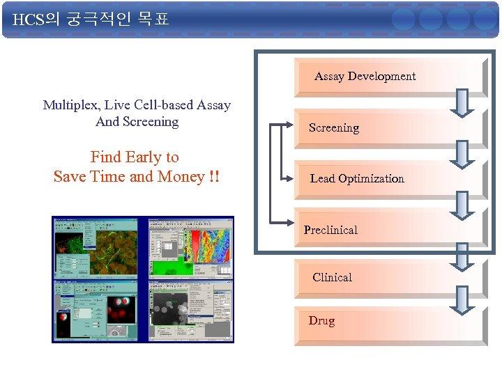 HCS의 궁극적인 목표 Assay Development Multiplex, Live Cell-based Assay And Screening Find Early to