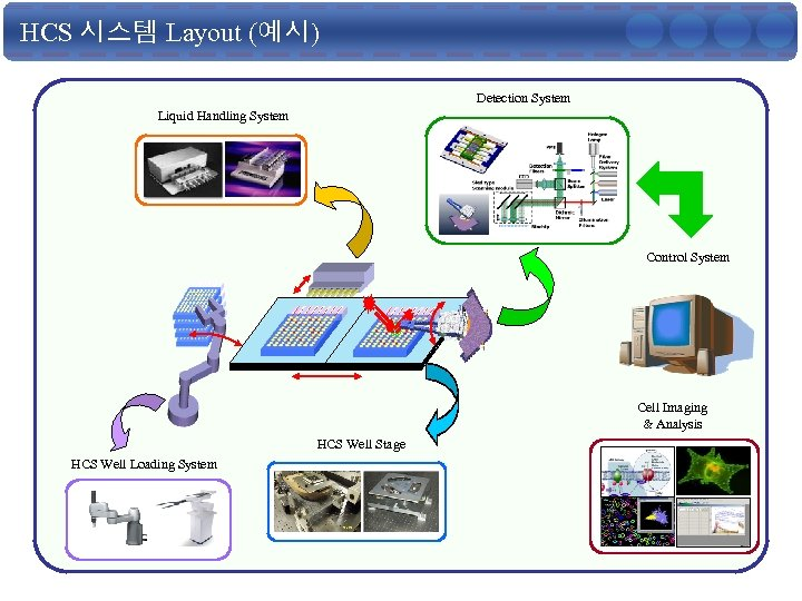 HCS 시스템 Layout (예시) Detection System Liquid Handling System Control System Cell Imaging &