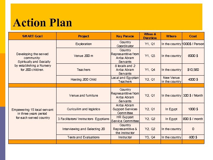 Action Plan SMART Goal Project Country Coordinator Country Represantitive from Venue 200 m Anba