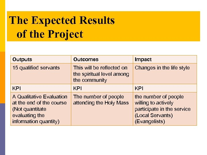 The Expected Results of the Project Outputs Outcomes 15 qualified servants This will be